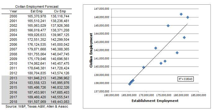 Civilian Employment, 2013-07-30
