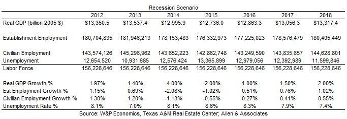 Conclusion, Recession Scenario, 2013-07-30
