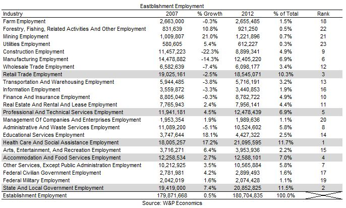 Employment by Industry, 2013-07-30