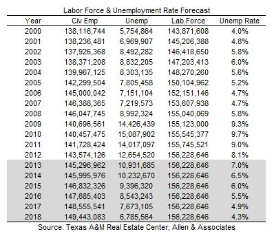 Labor Force and Unemployment, 2013-07-30