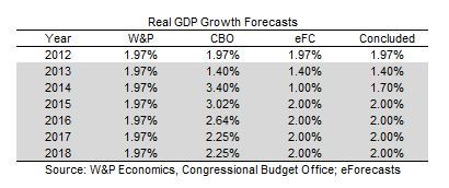 Real GDP Forecasts, 2013-07-30