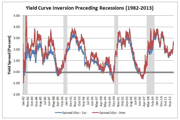 Yield Curve Inversion, 2013-07-31