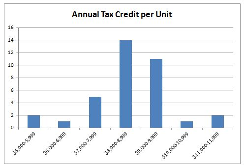 Annual Tax Credit per Unit Graph, NC, 2012