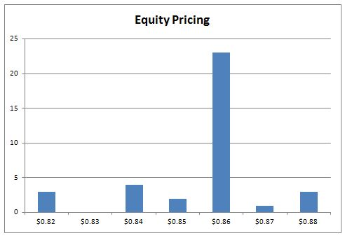 Equity Pricing Graph, NC, 2012