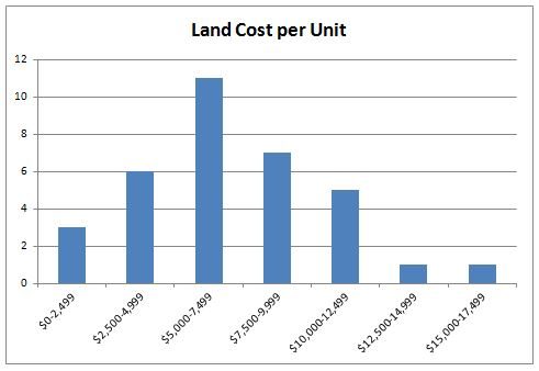Land Cost per Unit Graph, NC, 2012