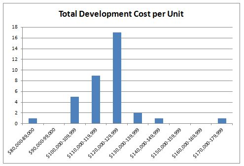 Toral Development Cost per Unit Graph, NC, 2012
