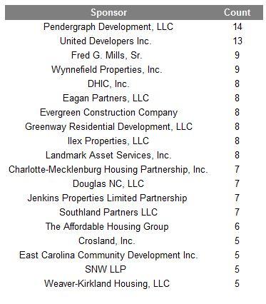 Top Sponsors, NC, 2006-2012